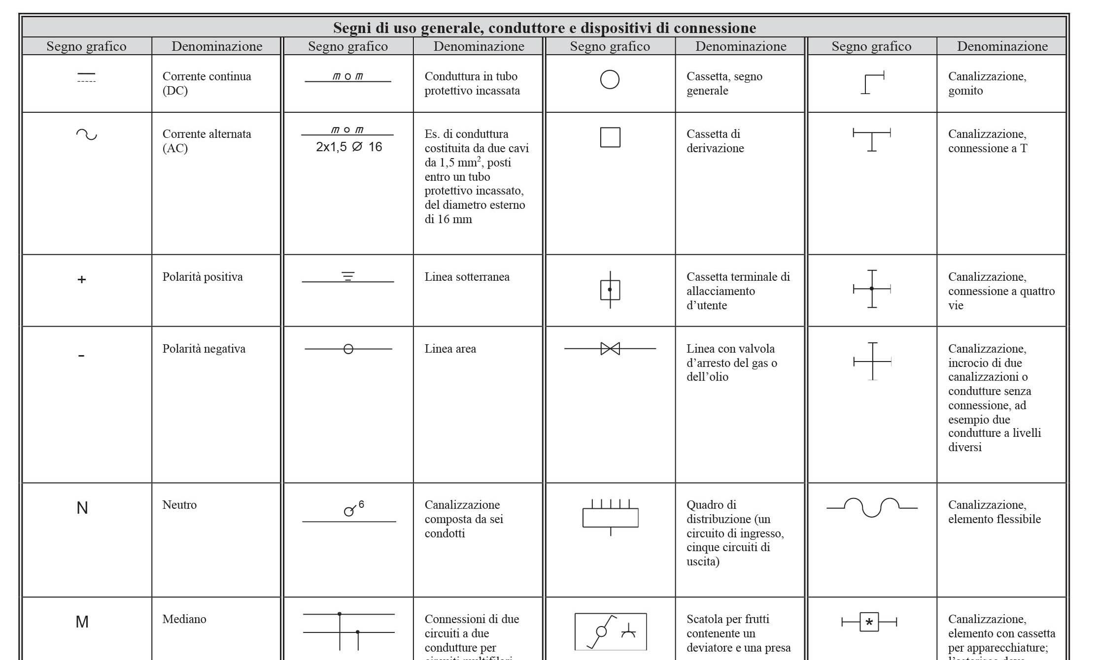 Schemi Per Impianti Elettrici I Simboli Grafici Mthw It